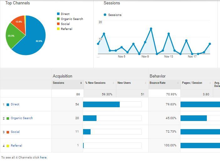 Voorbeeld marketing kanalen rapport