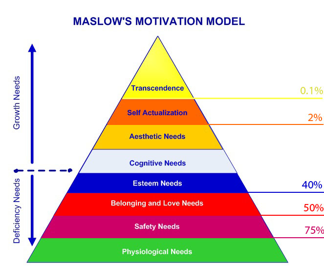 Maslows hierarchie van behoeften